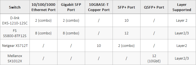 12-port 10GbE switches
