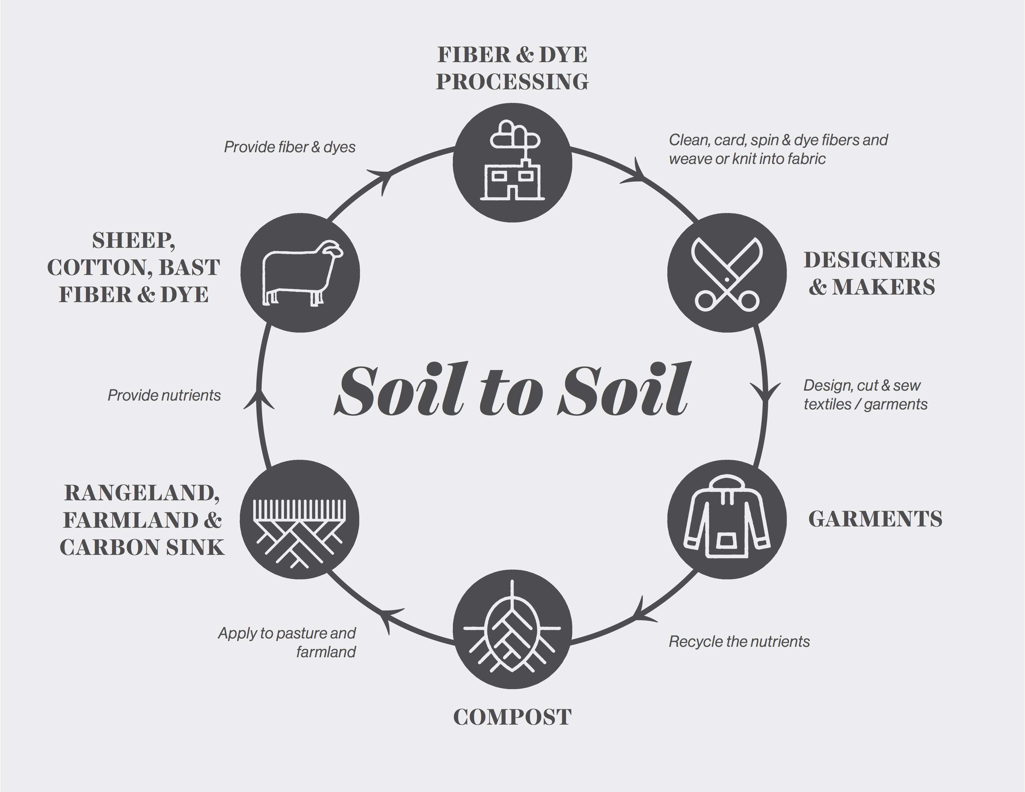 Rooting The Fashion Revolution In The Soil