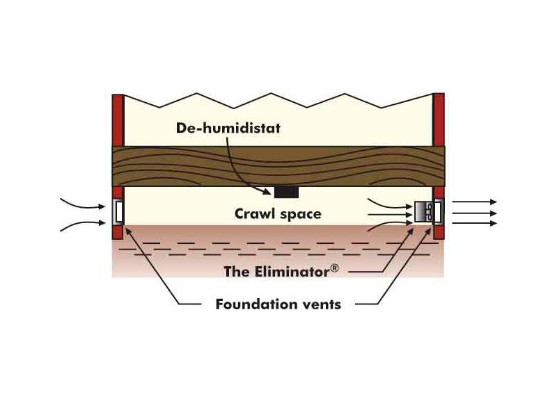eliminator foundation vent fan field