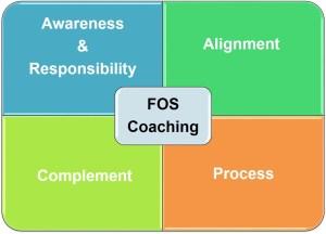 Career Coaching Process