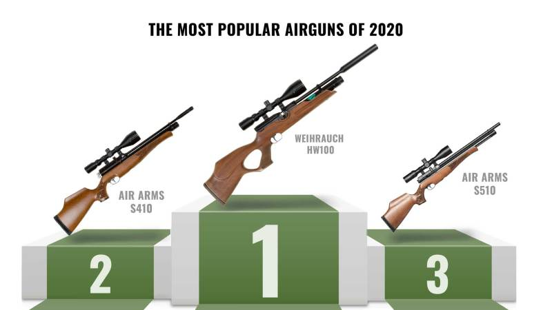 Most popular airguns 2020