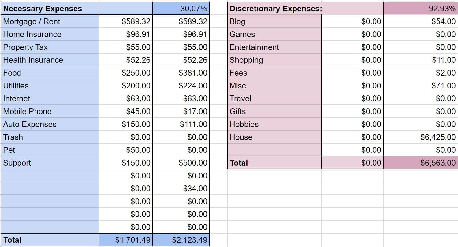august 2017 budget