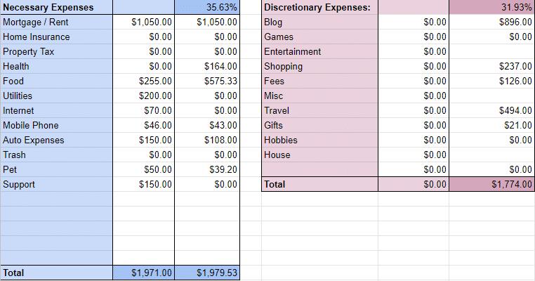 feb 19 budget