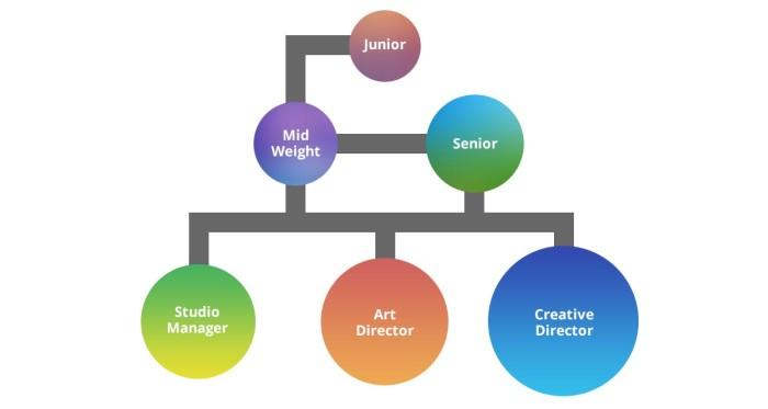Graphic Design Earnings Uk: Graphic Design: Salary 6 Progression - Fifteenrh:fifteendesign.co.uk,Design
