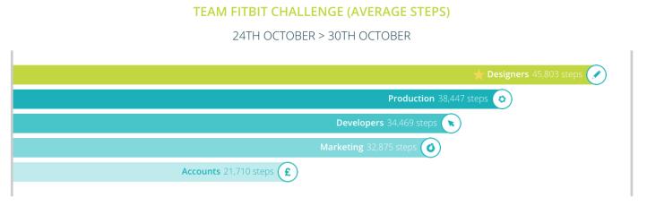 team-challenge-24th-oct