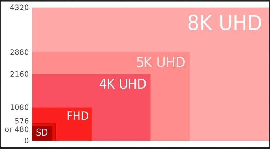 graphics resolution chart