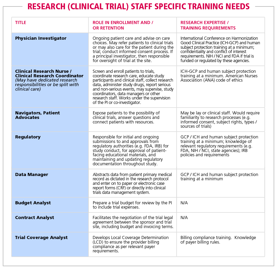 Table 2 Research Clinical Trial Staff Specific Training