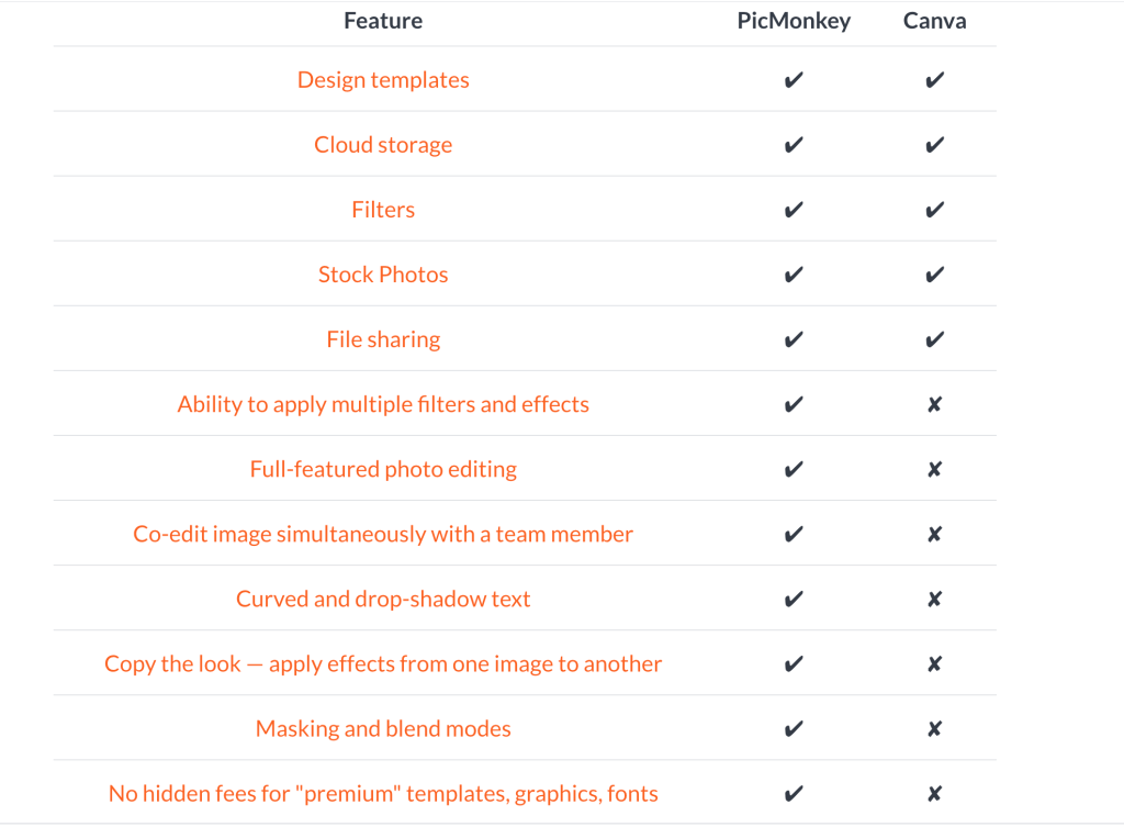 Canva vs PicMonkey chart