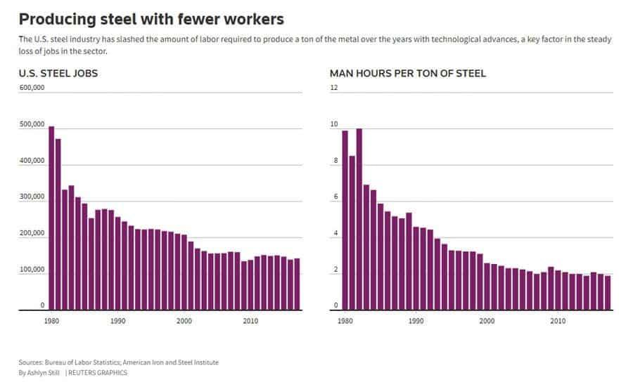 US steel tariffs impact on jobs