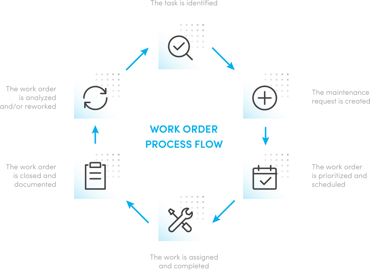 What Is A Work Order 6 Steps For The Perfect Work Order
