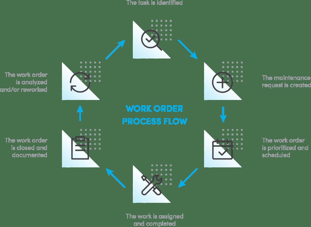 work order process flow