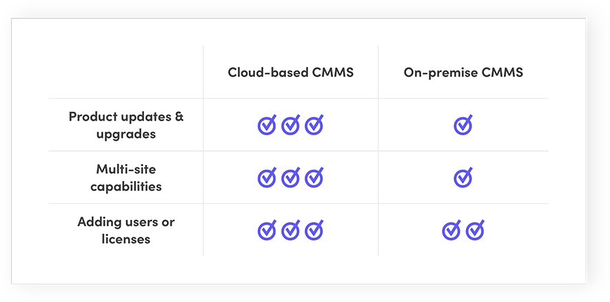 Cloud-based CMMS vs. On-premise CMMS: Scaling a CMMS