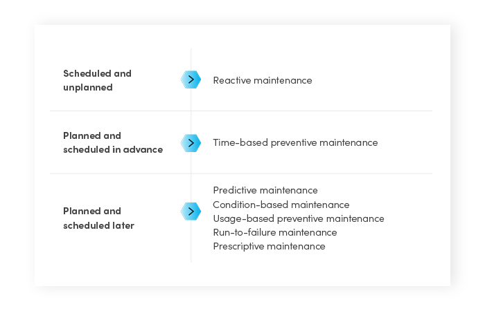 types of planned maintenance, types of scheduled maintenance