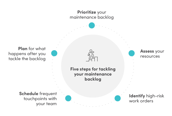 Five steps for tackling your maintenance backlog