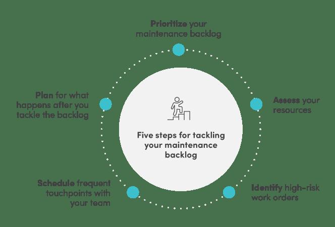 Five steps for tackling your maintenance backlog