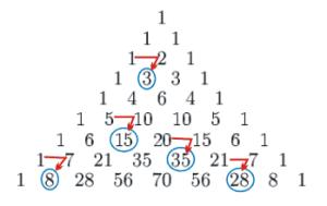 El triángulo de Pascal es una representación de las combinaciones ordenadas en forma triangular. En la cima, el 1. En las filas hacia abajo el resultado de la suma de los dos números que están justo encima. Las diagonales que empiezan desde el 1 de la cúspide siempre valen 1.