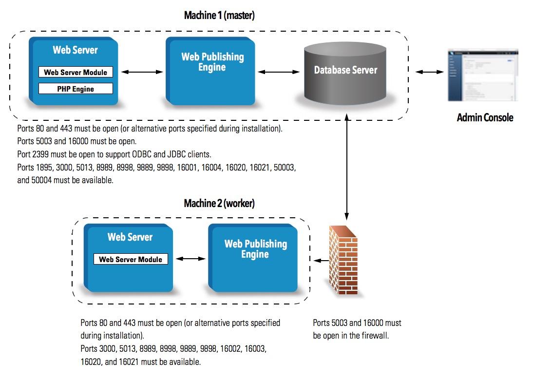 FileMaker 16 WebDirect