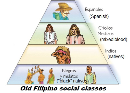 Filipino social classes (historical) and social climbing in the Philippines