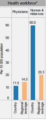 Mas malaki ang ratio ng nurses sa Pilipinas kumpara sa ating mga karatig bansa