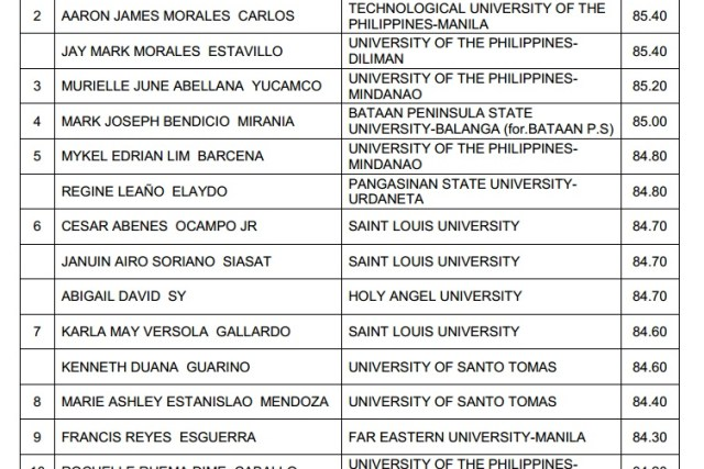 PLM grad tops June 2014 architecture licensure exam