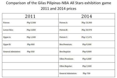 Why was the tune-up game between Gilas Pilipinas and NBA All-Stars canceled?