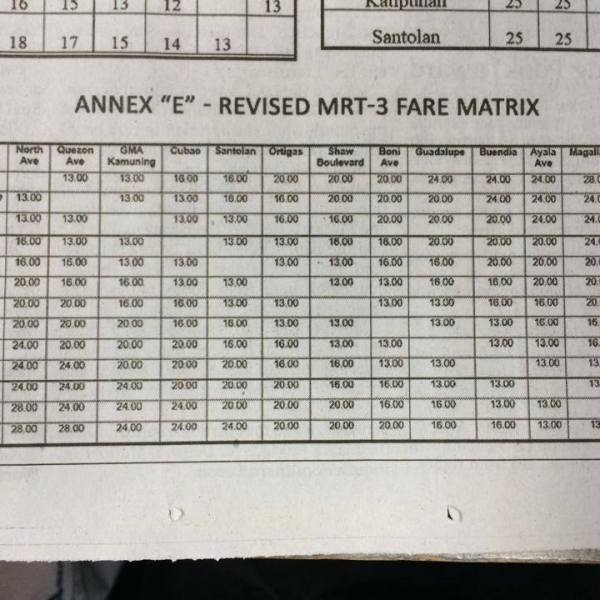 CHECK IT HERE: Higher fare rates for MRT and LRT effective January 4 2015