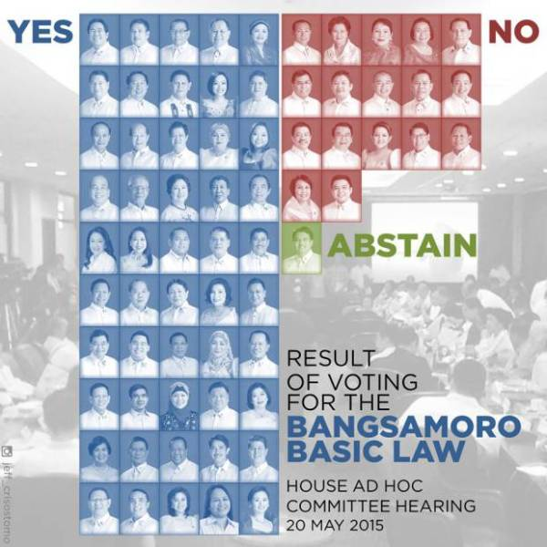 HOW DID THEY VOTE? | House panel passes proposed Bangsamoro Basic Law, 50-17-1