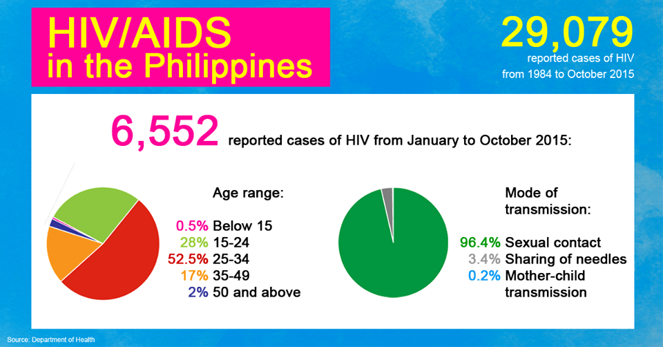 The HIV epidemic is worsening in the Philippines, but what are we doing?