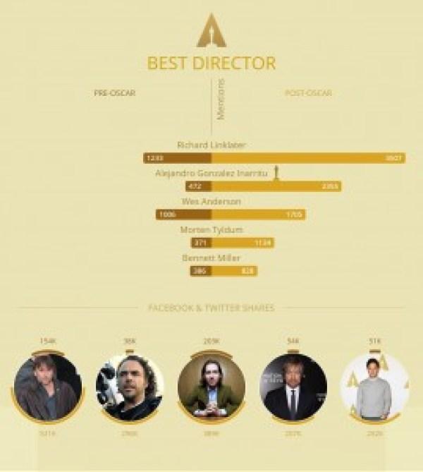 infografik oscar 2-filmloverss