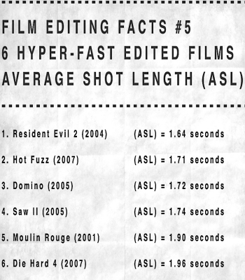 fast - cut - filmloverss