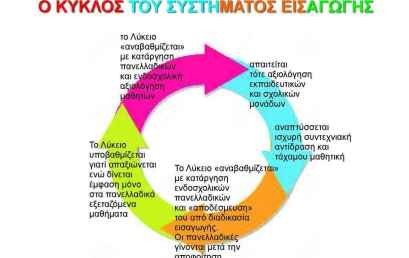 Ο κύκλος του συστήματος εισαγωγής