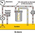 Filtración de desvío