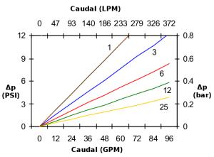 PFP75-8: Presión diferencial frente al caudal
