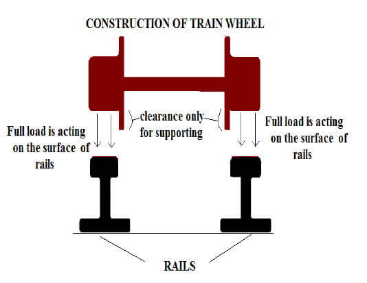 Electricity Generation from Train Wheel