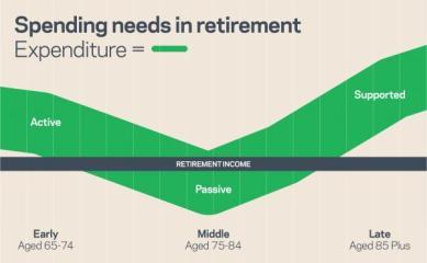 U Shape-Retirement-Expenditure-Graph