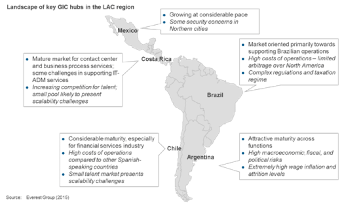 landscape of key gic hubs in LAC region