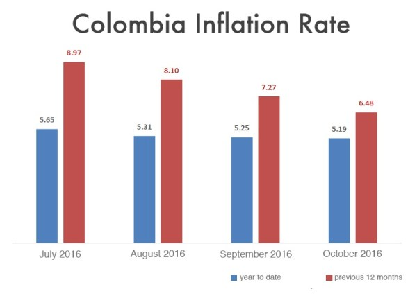 colombia-inflation-rate