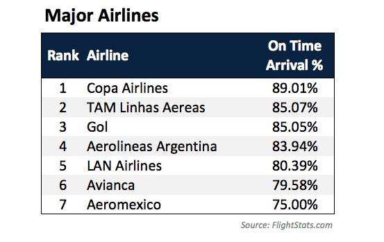 Avianca Copa Airlines Colombia