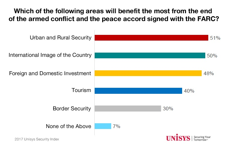 People in Colombia see a number of potential benefits from the nation's peace process, according to the 2017 Unisys Security Index. (Credit: Unisys)