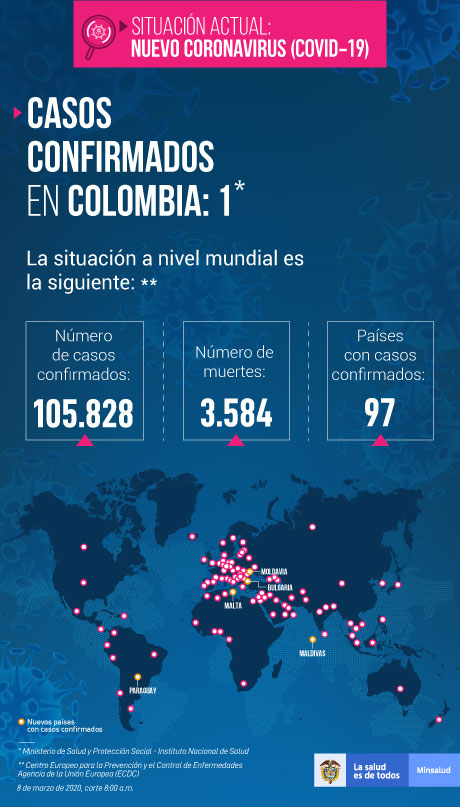 Out of 105,828 global cases of Coronavirus, there is only 1 confirmed case in Colombia as of publication. (Infographic courtesy of Colombian Ministry of Health)