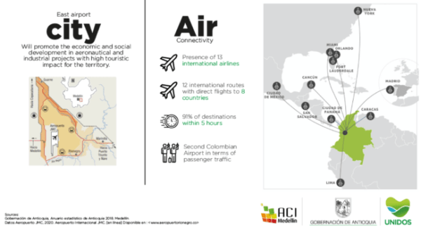 With Viva Air announcing Medellin as its new international hub, Antioquia can expect nonstop connectivity throughout North America, South America, and Europe.