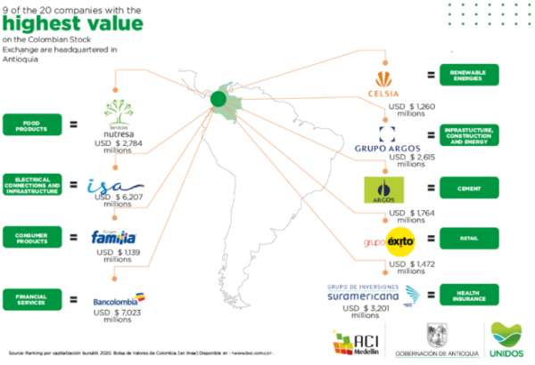 Antioquia is home to several of Latin America's most important multinational enterprises.