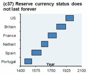 International Reserve Currency doesn't last forever