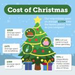 The True Cost of Christmas [infographic]