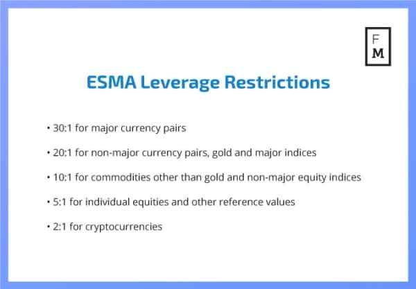 ESMA CFD leverage restrictions
