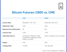 Cboe Might Want to Reconsider its Exit from Bitcoin Futures