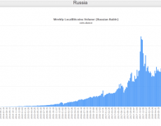 Walking the Line: What Lies Ahead for Russia's Role in Crypto?