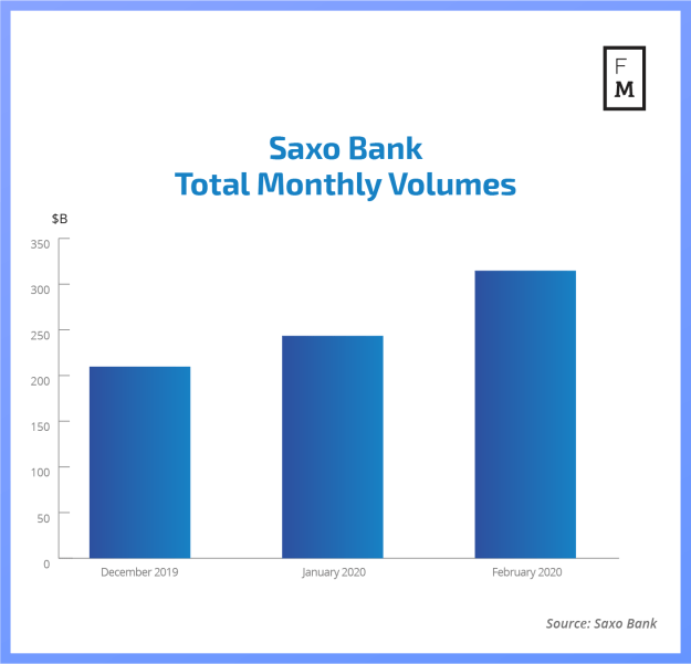 Saxo Bank volumes 2020