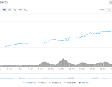 USD-Backed Stablecoins Are Booming Amid the Coronavirus Crisis