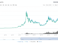 Will the Upcoming Halving Increase Bitcoin's Price?